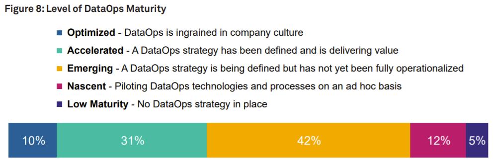 Growing Pains: 90% of Organizations Still Seeking DataOps Maturity
